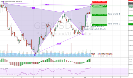 GBPUSD: Shorting gbps usd