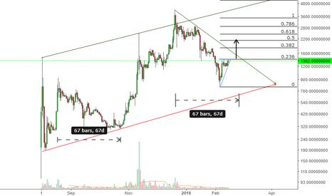 BCCUSDT: if it breaks; target  2100$
