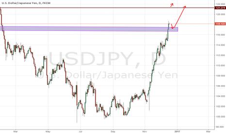 USDJPY: usdjpy next Target 121.274 and 123