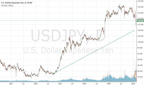 USDJPY: usd jpy trend