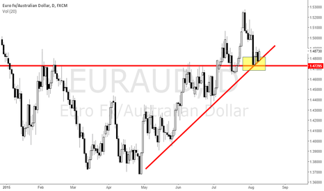 EURAUD: EUR / AUD with the possibility of rising prices