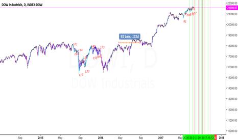 DJI: Cycle analysis