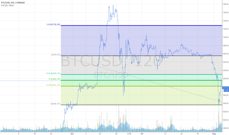 BTCUSD: Bitcoin flirting with the 50% retracement level after hack....