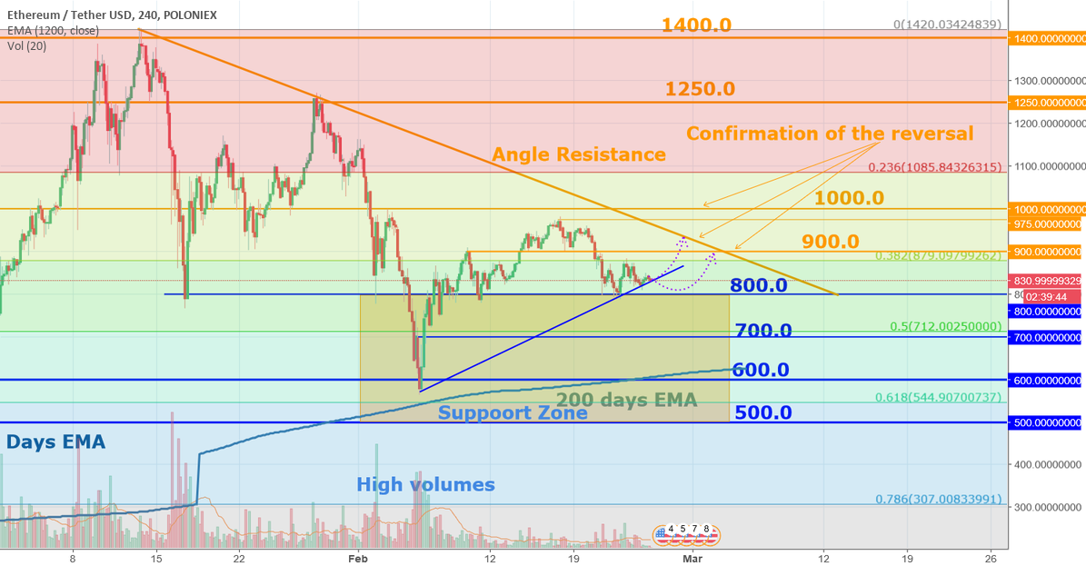 ETH stays above the Support zone - bullish sign