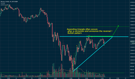 BTCUSD: Ascending triangle   after a correction
