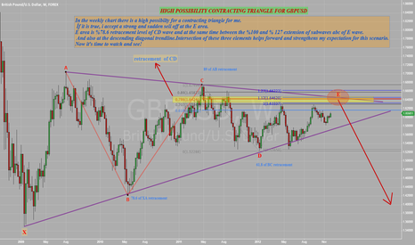 GBPUSD: sell off possibility after a triangle
