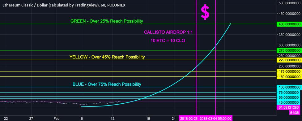 Ethereum Classic ETC Callisto Airdrop 400$ Possible (HIGH RISK)