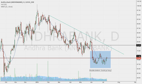 ANDHRABANK: Andhra Bank