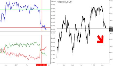 USOIL: Tendances à la baisse pour le pétrole américain.