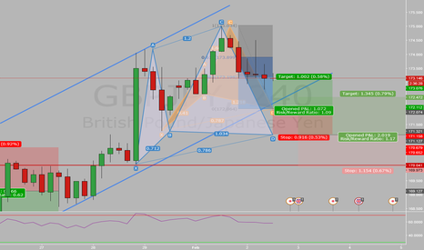 GBPJPY: GBPJPY 4h Cypher Pattern + Support