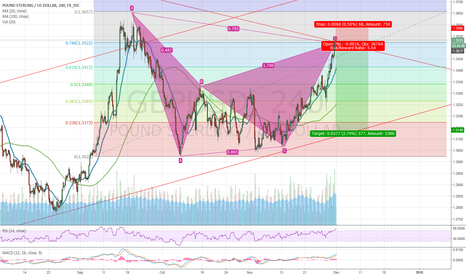 GBPUSD: GBP/USD Bearish Gartley - Potential Sell Zone Reached