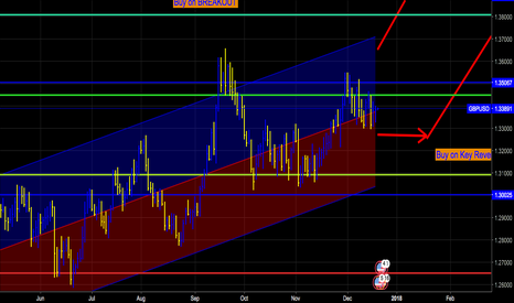 GBPUSD: GBPUSD all set to explode in to bull territory