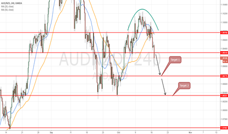 AUDNZD: short at 1.0925 for target 1.0833