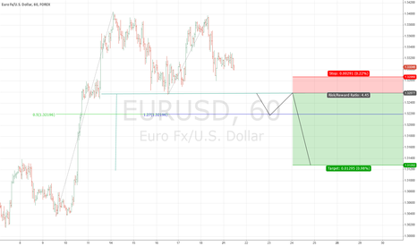 EURUSD: EUR/USD, 1 HOUR, Double TOP with Pullback
