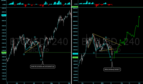 BTCUSD: BTC: Notice something familiar?