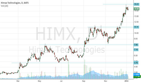 HIMX: What worries me about price level, note each channel