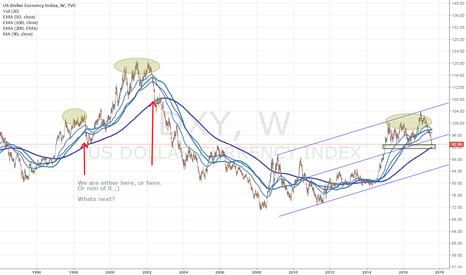 DXY: DXY - Where to?