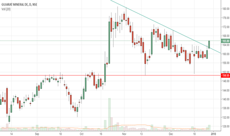 GMDCLTD: breakout with volumes!!!