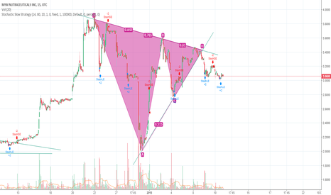MYMMF: MYMMF breaking down after symmetrical triangle pattern