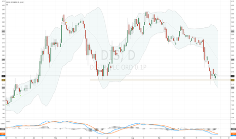 DIS: Just added to my #DIS holding