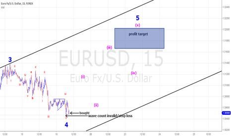 EURUSD: EURUSD trading wave 5