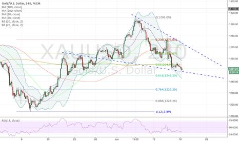 XAUUSD: Short-term take on Gold