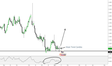 EURCAD: EURCAD - EASY MONEY Double Bottom