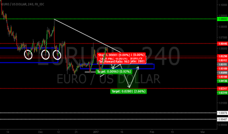 EURUSD: EUR/USD NEW LOWS ARE YOU READY???