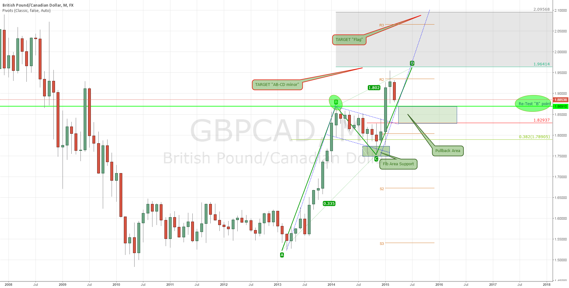 GBP/CAD: Trading Strategy (Part 1)