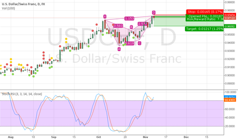 USDCHF: USDCHF possible Short Posstion CRAB