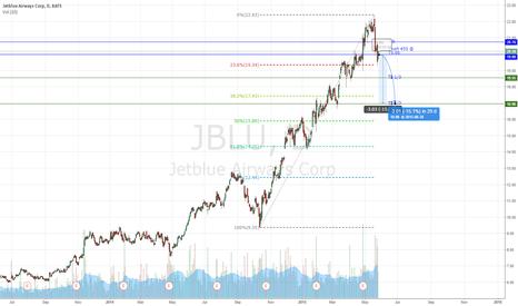 JBLU: JBLU short