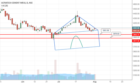 ULTRACEMCO: ULTRATECH - Will this roof top and bearish flag combination work