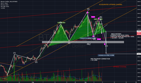 BTCUSD: Summer has come to past. Uptrend can't never last.