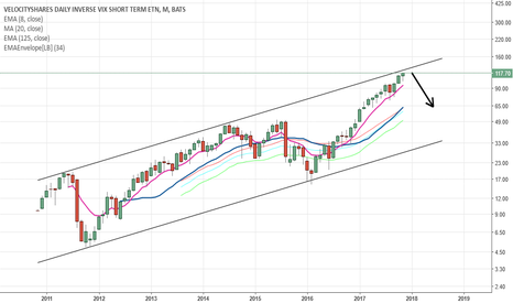 XIV: Preparing to short XIV based on long-term channel resistance