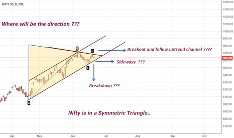 NIFTY: Must Watch { Nifty on crucial levels!!! }