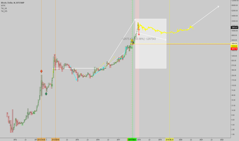 BTCUSD: BTCUSD: Long term forecast/guess