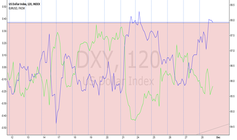 DXY: SMT Divergence - USDx Furures and Euro