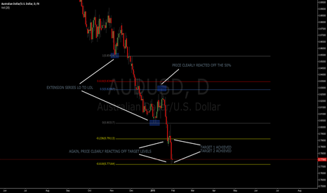 AUDUSD: AUDUSD TARGET ACHIEVED