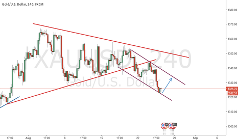 XAUUSD: Nice Wedge Structure. LONG