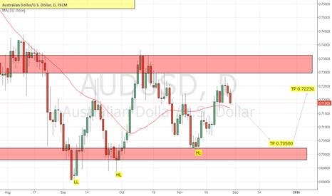 AUDUSD: Sell then Buy