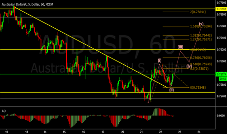 AUDUSD: 54 :  Buy with the E. Wave mapped 2-3
