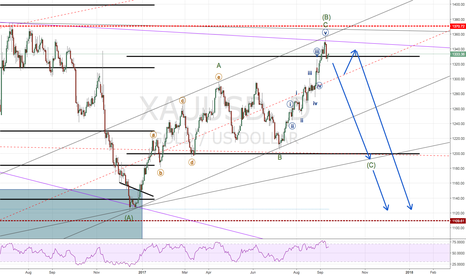 XAUUSD: Daily: Target 1352 done. Back to shorting for <1122