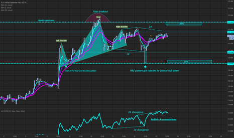 USDJPY: Daily outlook no Ninja (USDJPY)