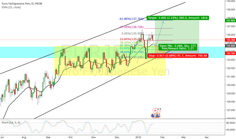 EURJPY: EJ seems like buying to me in daily