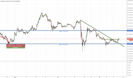 ETHBTC: ETH double bottoms, break downward trendline. Long 0.01755