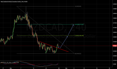 NZDCAD: Wait for a pullback,then long