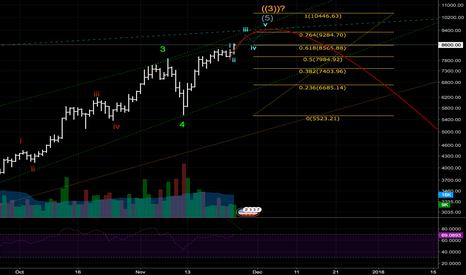 BTCUSD: 9500? 10500? Hunting the top