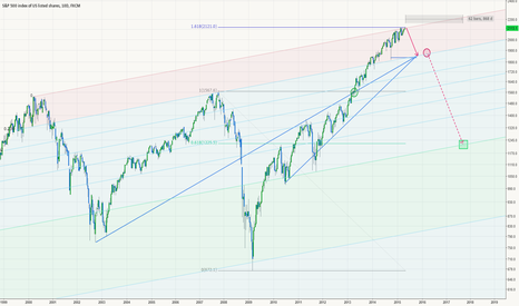 SPX500: Time for B Major #2
