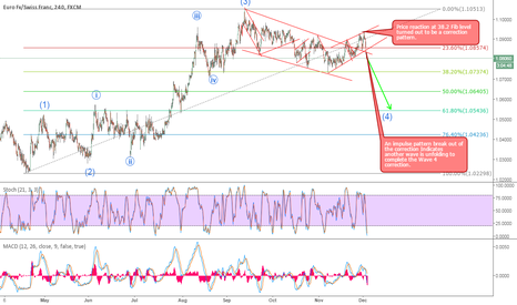 EURCHF: EURCHF Sell Set up inside a correction pattern.