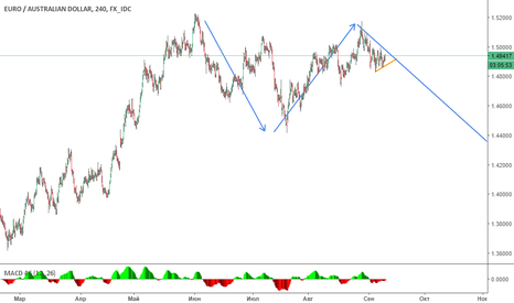 EURAUD: Short opportunity for EURAUD